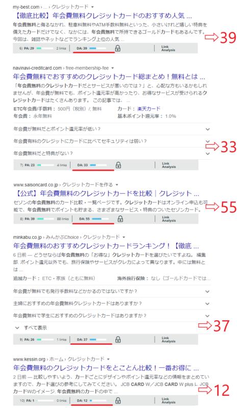 ドメインパワー0の特化ブログは稼ぎづらい