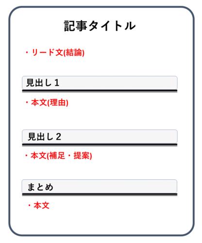 【手順④】記事の作成方法(テンプレあり)